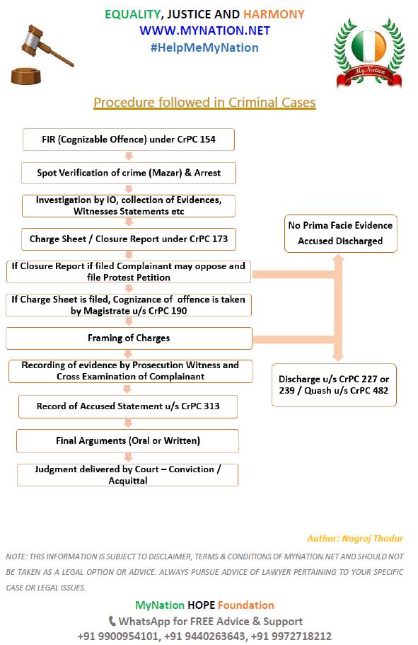 Procedures Followed in Criminal Case